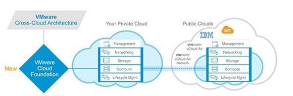 دیپروتد تا چهار لایه جابجایی بین محیطهای ابری امکانپذیر است
